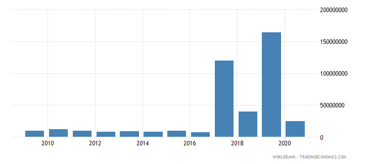 bolivia net bilateral aid flows from dac donors france us dollar wb data
