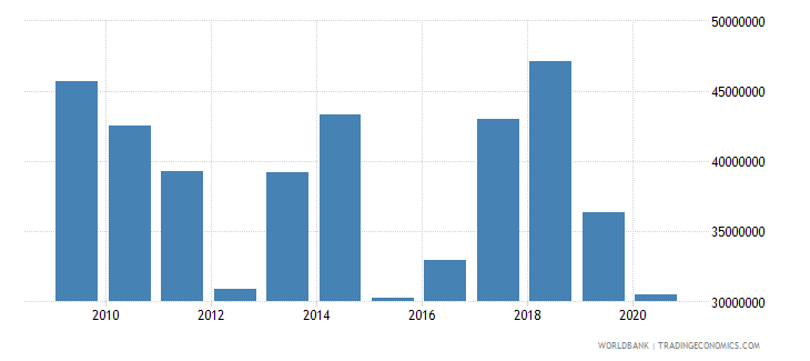 bolivia net bilateral aid flows from dac donors germany us dollar wb data