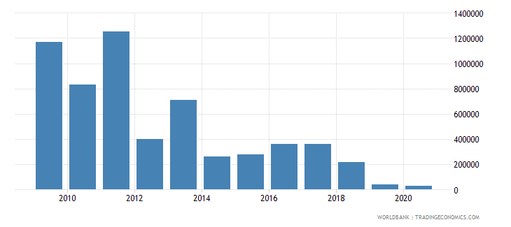 bolivia net bilateral aid flows from dac donors ireland us dollar wb data