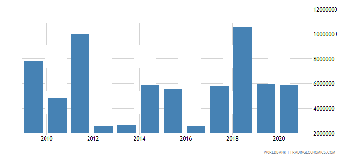 bolivia net bilateral aid flows from dac donors italy us dollar wb data