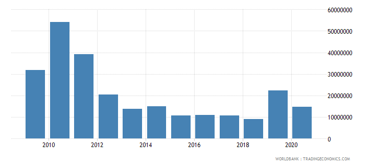 bolivia net bilateral aid flows from dac donors japan us dollar wb data