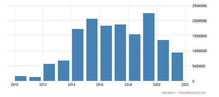 bolivia net bilateral aid flows from dac donors korea rep us dollar wb data