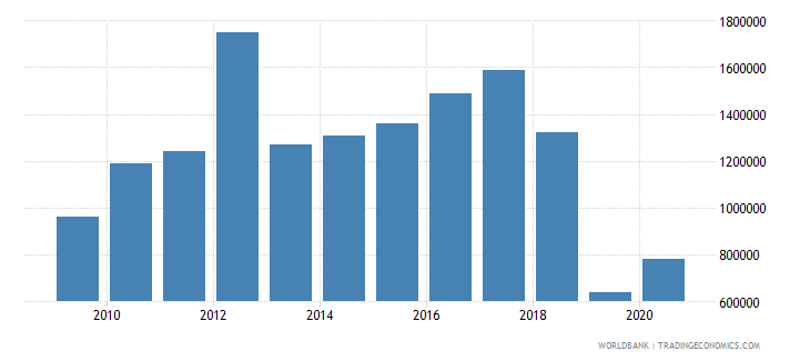 bolivia net bilateral aid flows from dac donors luxembourg us dollar wb data