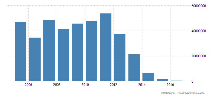 bolivia net bilateral aid flows from dac donors netherlands us dollar wb data