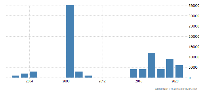 bolivia net bilateral aid flows from dac donors new zealand us dollar wb data