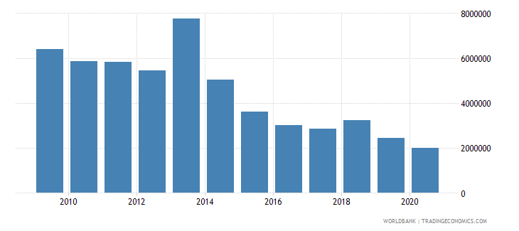 bolivia net bilateral aid flows from dac donors norway us dollar wb data