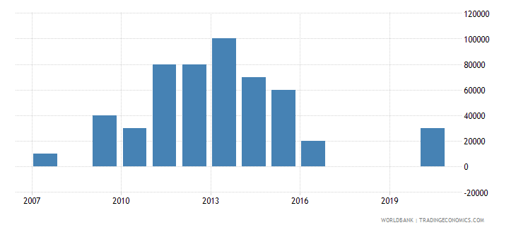 bolivia net bilateral aid flows from dac donors poland current us$ wb data