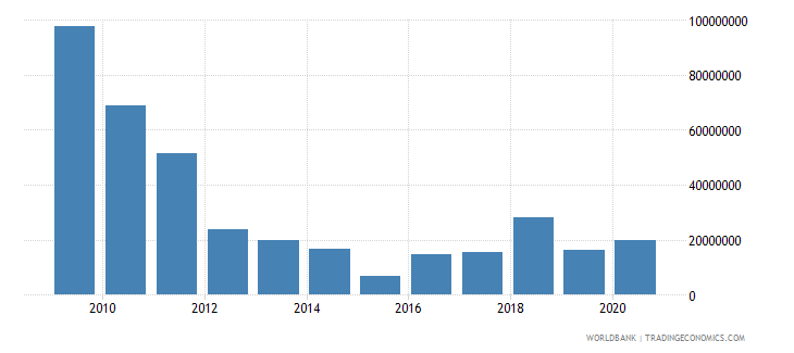 bolivia net bilateral aid flows from dac donors spain us dollar wb data
