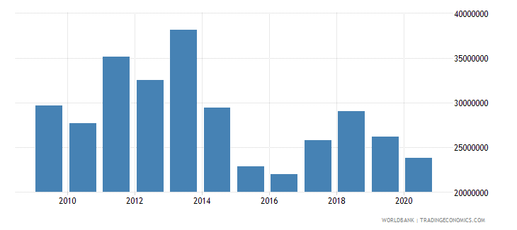 bolivia net bilateral aid flows from dac donors sweden us dollar wb data