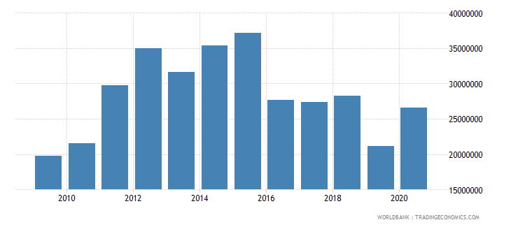 bolivia net bilateral aid flows from dac donors switzerland us dollar wb data