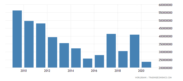 bolivia net bilateral aid flows from dac donors total us dollar wb data