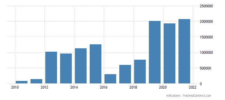 bolivia net bilateral aid flows from dac donors united kingdom us dollar wb data