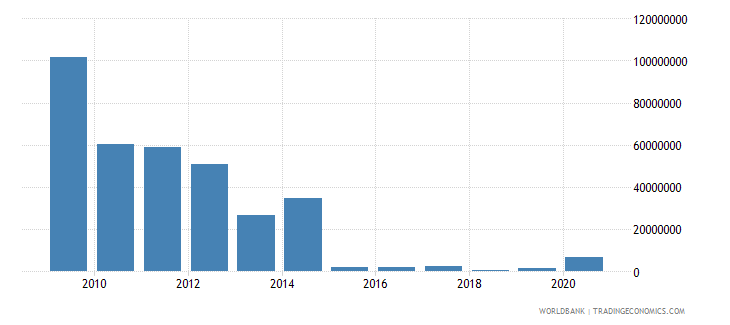 bolivia net bilateral aid flows from dac donors united states us dollar wb data