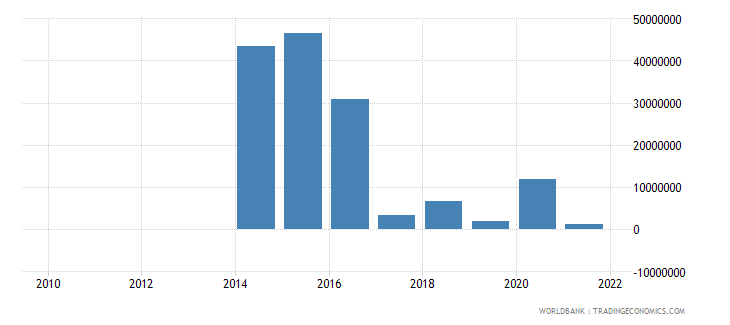 bolivia net capital account bop us dollar wb data