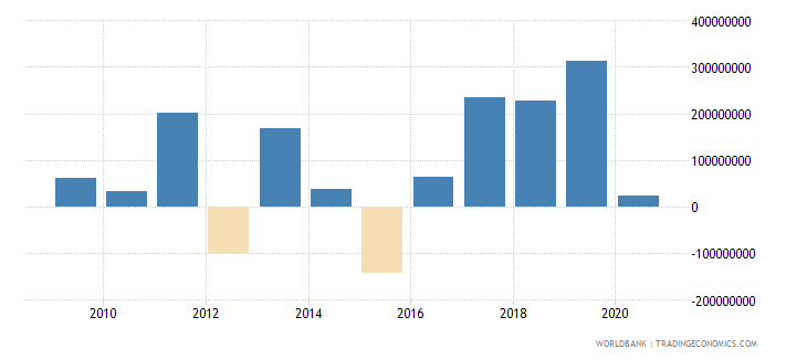 bolivia net financial flows bilateral nfl us dollar wb data