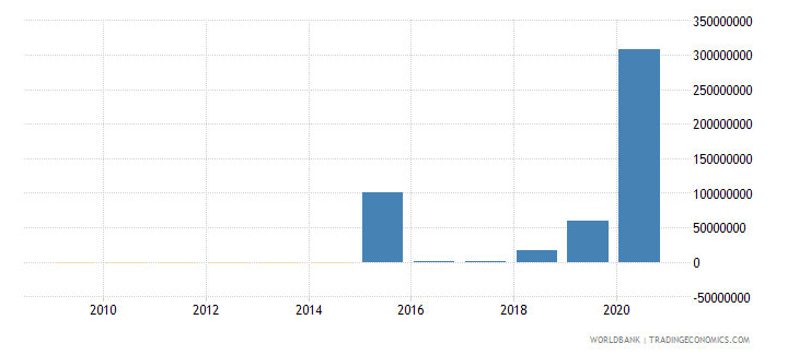 bolivia net financial flows ibrd nfl us dollar wb data