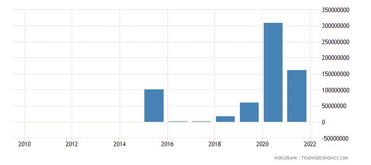 bolivia net financial flows ibrd nfl us dollar wb data