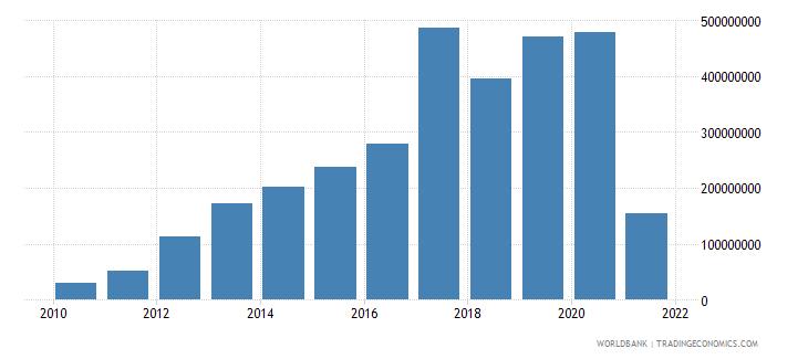 bolivia net financial flows rdb nonconcessional nfl us dollar wb data