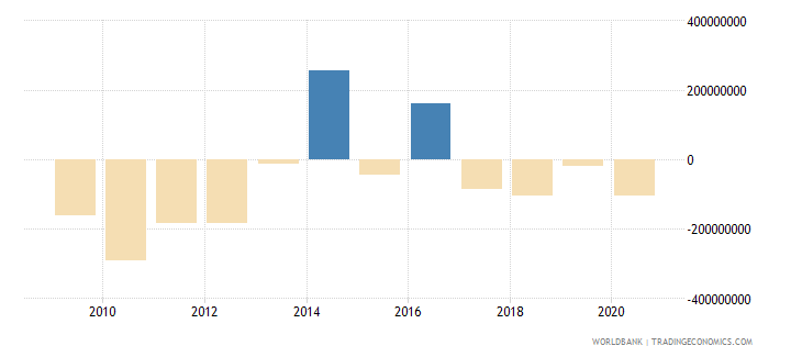 bolivia net flows on external debt private nonguaranteed png nfl us dollar wb data