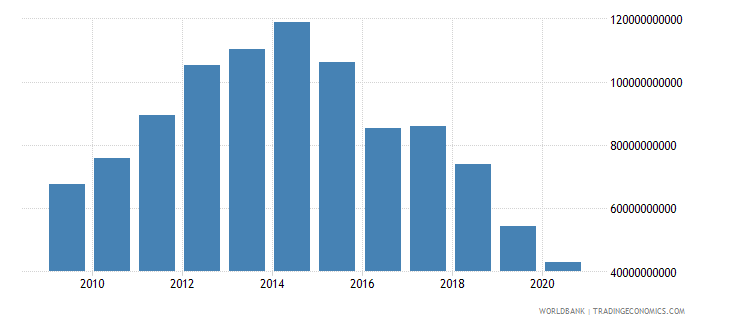 bolivia net foreign assets current lcu wb data