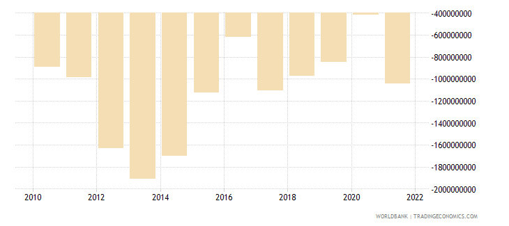 bolivia net income from abroad us dollar wb data