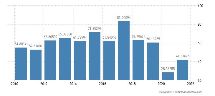 bolivia net oda received per capita us dollar wb data