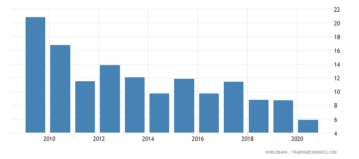bolivia net oda received percent of gross capital formation wb data