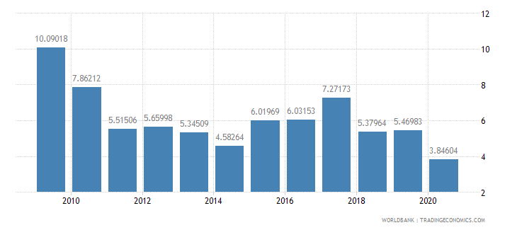 bolivia net oda received percent of imports of goods and services wb data
