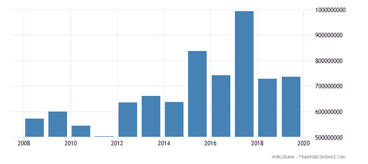 bolivia net official development assistance and official aid received constant 2007 us dollar wb data