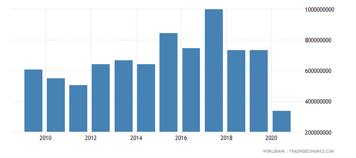 bolivia net official development assistance received constant 2007 us dollar wb data