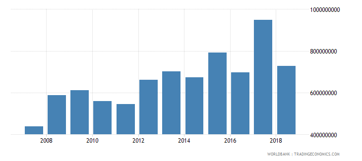 bolivia net official development assistance received current us$ cd1 wb data