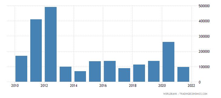 bolivia net official flows from un agencies iaea us dollar wb data
