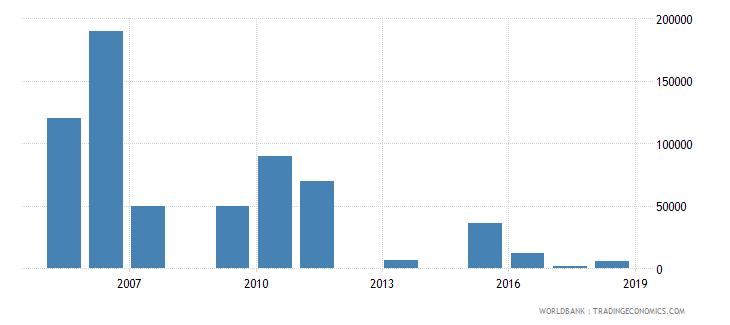 bolivia net official flows from un agencies unaids us dollar wb data