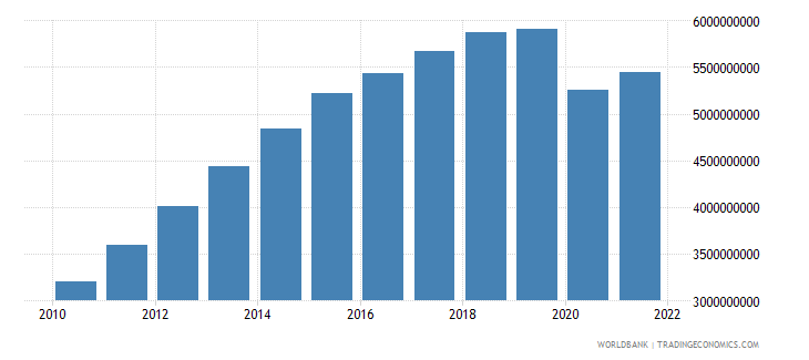 bolivia net taxes on products constant lcu wb data
