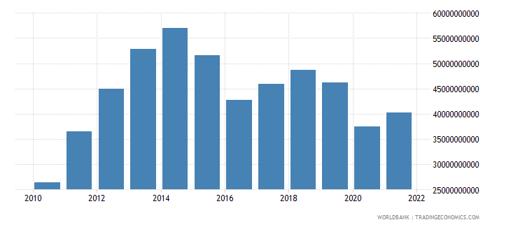 bolivia net taxes on products current lcu wb data