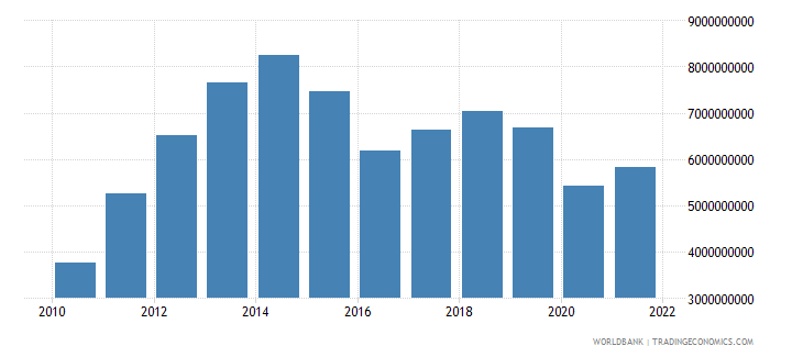 bolivia net taxes on products us dollar wb data