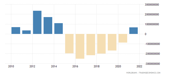 bolivia net trade in goods and services bop us dollar wb data