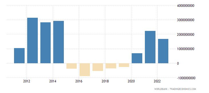 bolivia net trade in goods bop us dollar wb data