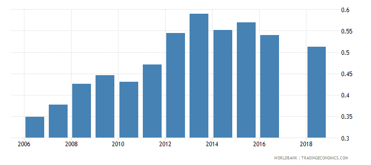 bolivia new business density new registrations per 1 000 people ages 15 64 wb data