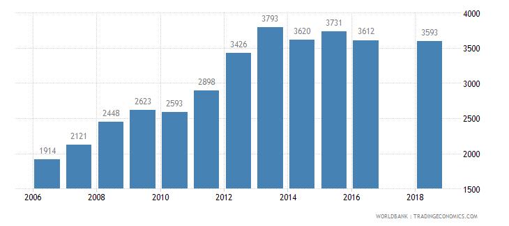 bolivia new businesses registered number wb data