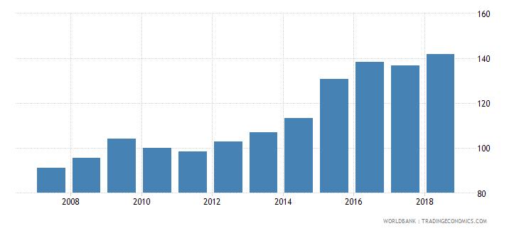 bolivia nominal effecive exchange rate wb data