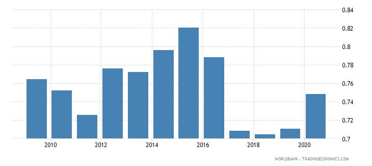 bolivia nonlife insurance premium volume to gdp percent wb data
