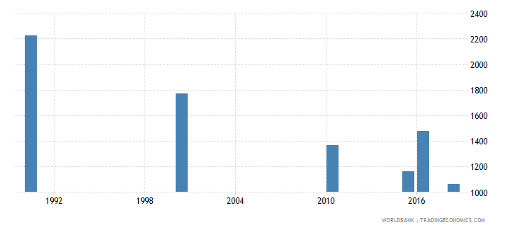 bolivia number of deaths ages 5 14 years wb data