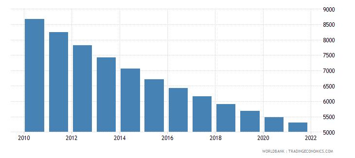 bolivia number of infant deaths wb data