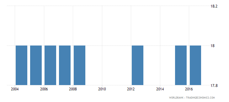 bolivia official entrance age to post secondary non tertiary education years wb data
