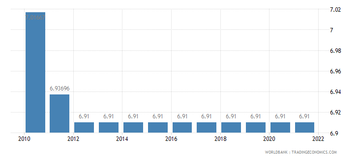 bolivia official exchange rate lcu per us dollar period average wb data