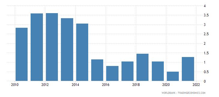 bolivia oil rents percent of gdp wb data