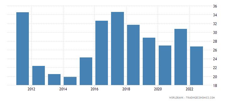 bolivia ores and metals exports percent of merchandise exports wb data