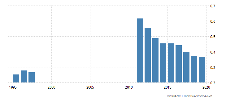 bolivia outstanding international private debt securities to gdp percent wb data