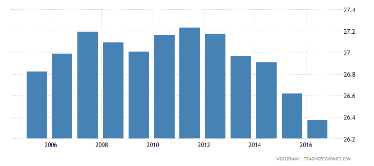bolivia own account workers total percent of total employment wb data